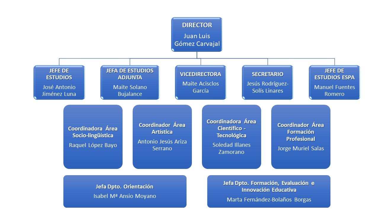 organigrama 21-22